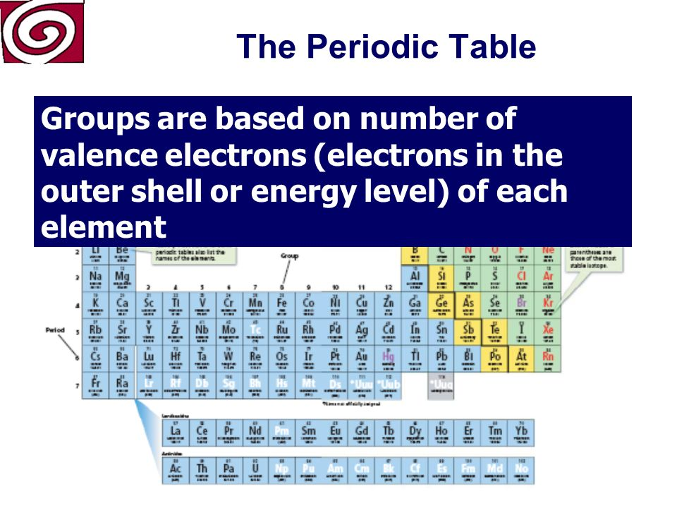 Atomic Number (number of protons) Symbol Atomic Mass Period