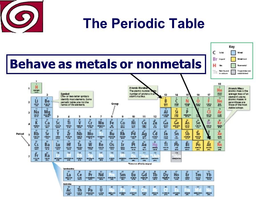 The Periodic Table Metalloids (Yellow)