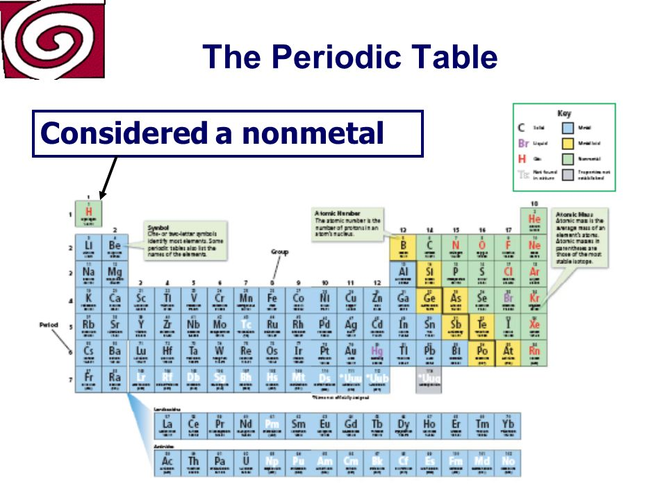 The Periodic Table Hydrogen