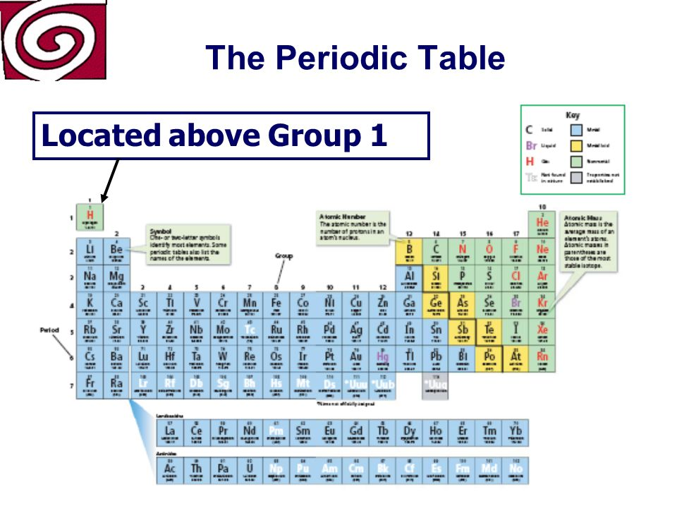 The Periodic Table Considered a nonmetal