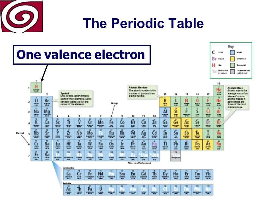 The Periodic Table Located above Group 1