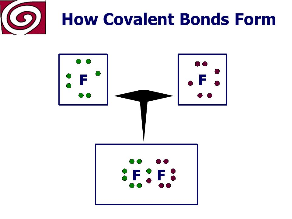 Covalent Bonds What is a covalent bond The chemical bond formed when two atoms share electrons