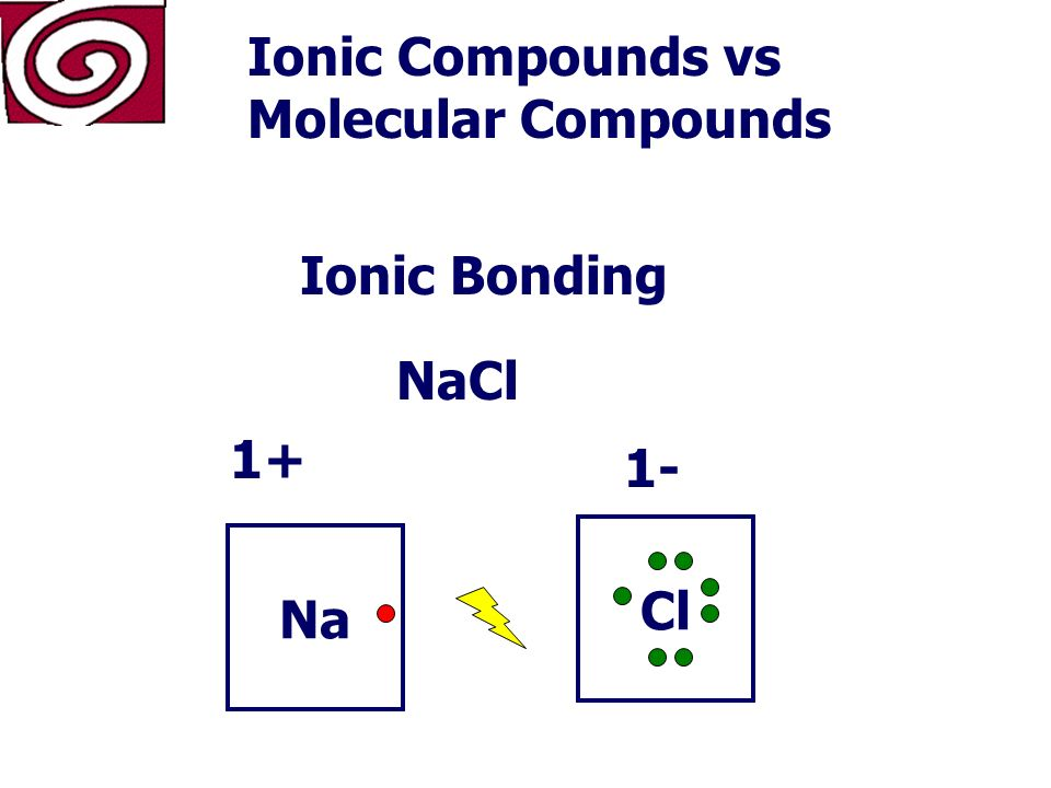 In Ionic bonding, atoms give up or gain an electron Ionic Compounds vs Molecular Compounds In covalent bonding, atoms share electrons