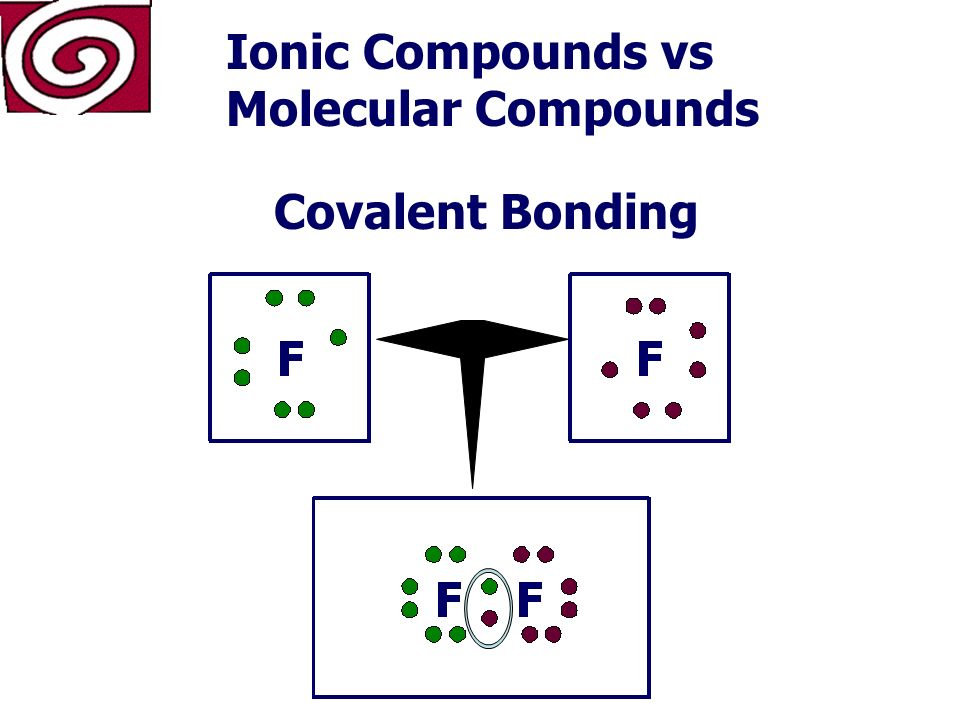 NaCl Na Cl Ionic Compounds vs Molecular Compounds Ionic Bonding