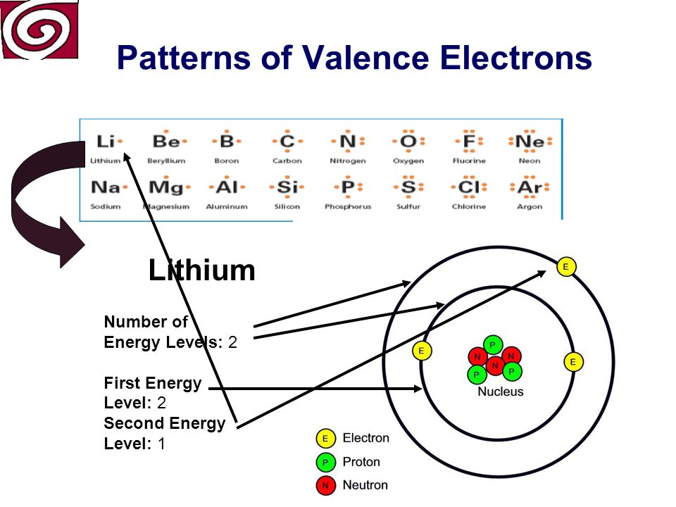 Patterns of Valence Electrons Lithium Atomic Number (number of protons) Period Symbol Atomic Mass