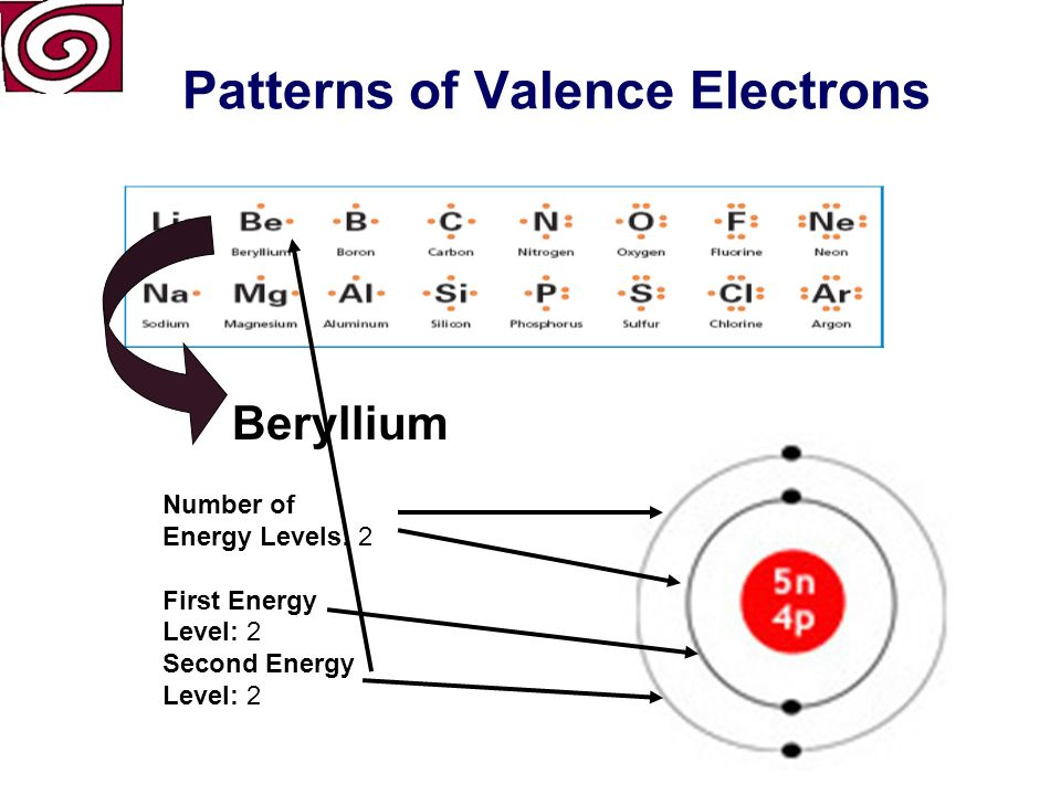Patterns of Valence Electrons Beryllium Atomic Number (number of protons) Symbol Atomic Mass Period
