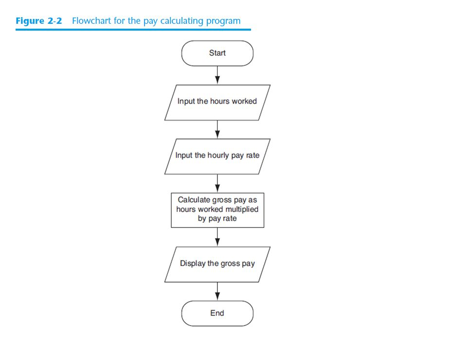 input process output examples in daily life
