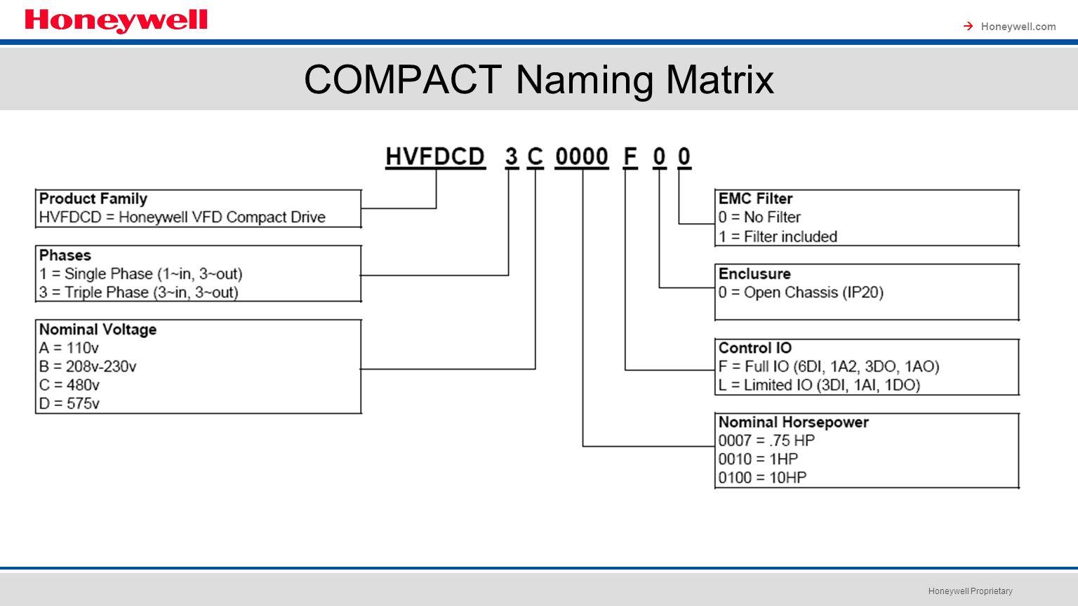 Compact Variable Frequency Drives Honeywell Proprietary Smart Vfd 12 Honeywellcom Naming Matrix