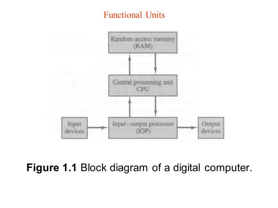 Figure 11 block diagram of a digital computer functional units 1 figure 11 block diagram of a digital computer functional units ccuart Choice Image
