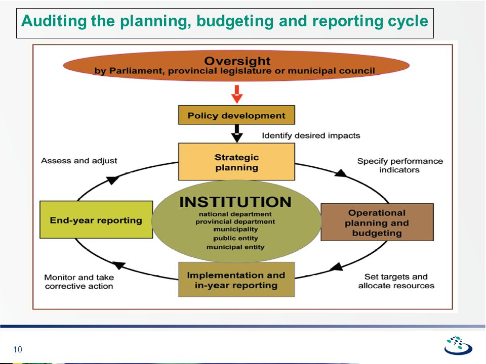 10 Auditing the planning, budgeting and reporting cycle