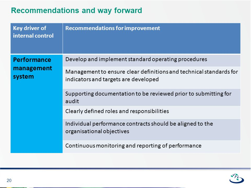 20 Recommendations and way forward Key driver of internal control Recommendations for improvement Performance management system Develop and implement standard operating procedures Management to ensure clear definitions and technical standards for indicators and targets are developed Supporting documentation to be reviewed prior to submitting for audit Clearly defined roles and responsibilities Individual performance contracts should be aligned to the organisational objectives Continuous monitoring and reporting of performance