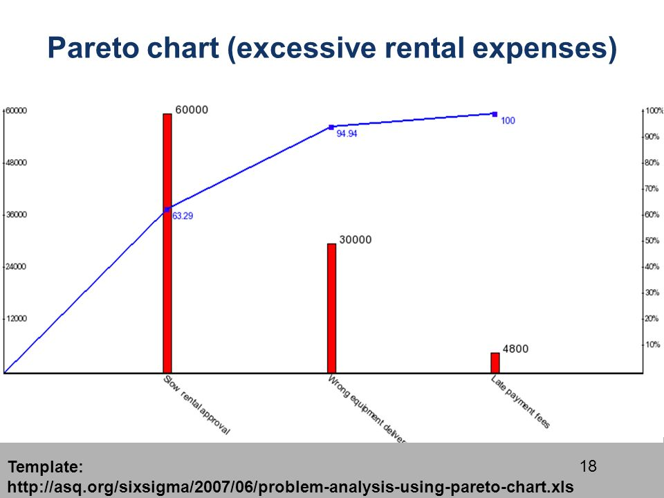 18 18 pareto chart excessive rental expenses template httpasqorgsixsigma200706problem analysis using pareto chartxls