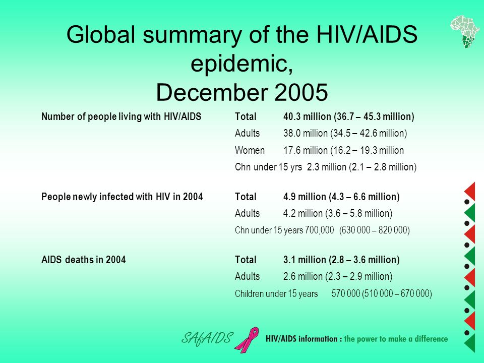 Overview of Presentation Global HIV/AIDS situation Regional An overview of Trade & HIV/AIDS: Interlinkages.