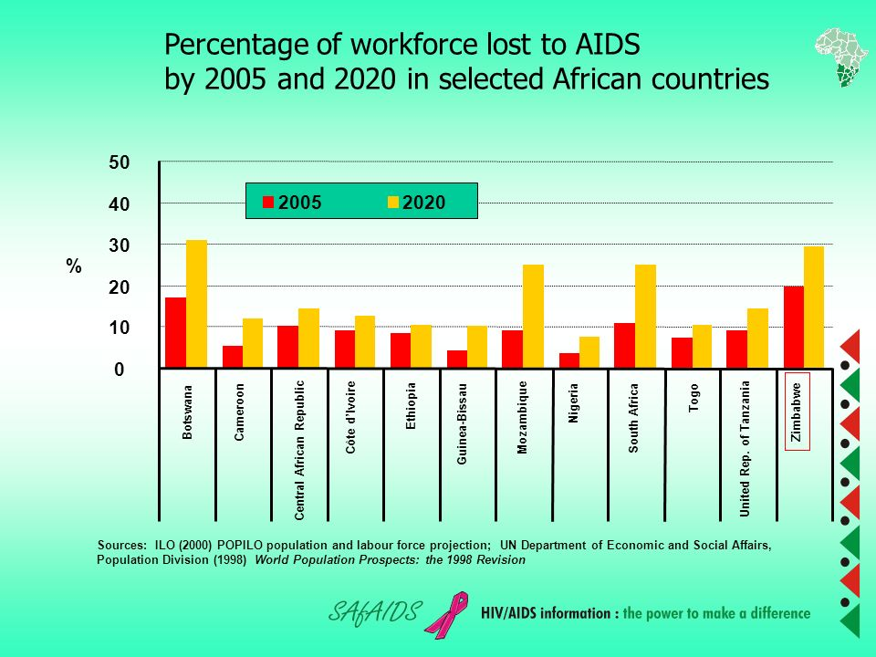 Labour force Living with HIV/AIDS Worldwide Globally (15-64)26 million Africa(70%)18.2 million Kenya1.0 million Mozambique1.1 million South Africa3.7 million Zimbabwe1.3 million (Source: ILO, 2004)