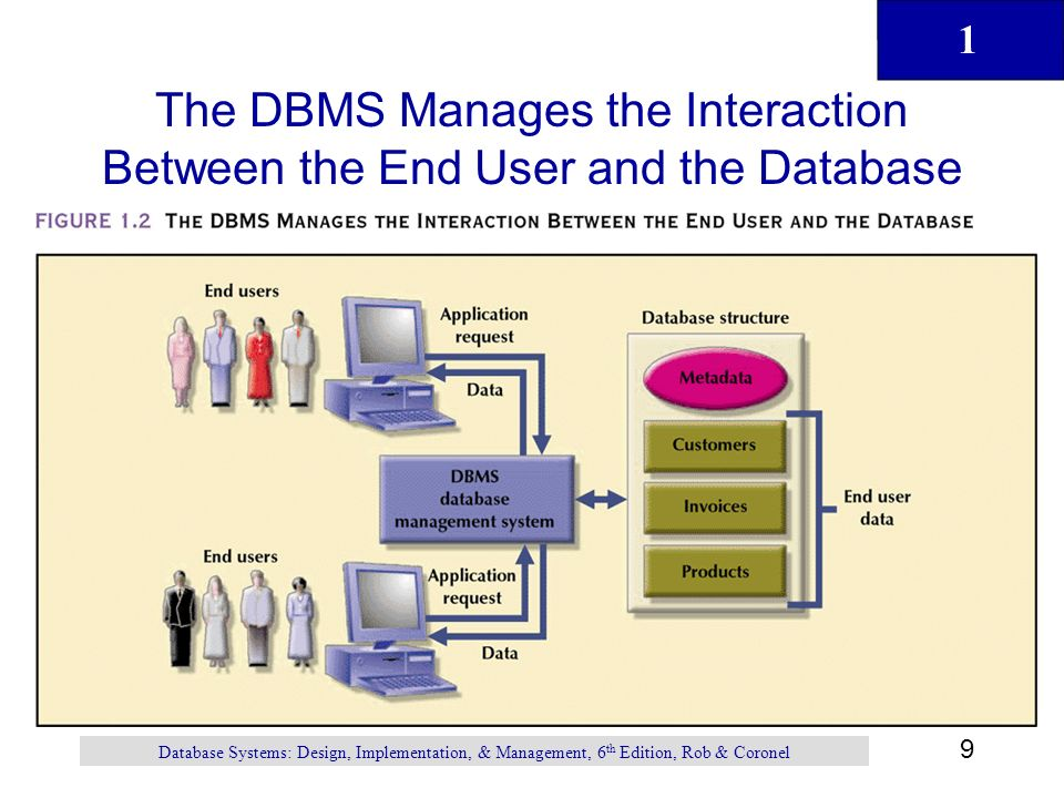 database management systems group activity Activity management system btl simply collects all of your project data into a single repository after you set up project schedule and responsibilities, the system starts monitoring tasks progress and tracking data preparation you can construct your own report forms to collect all required project data.
