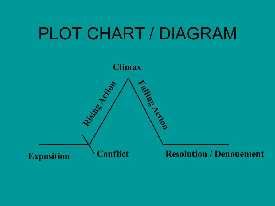 PLOT CHART / DIAGRAM Exposition Conflict Rising Action Falling Action Resolution / Denouement Climax