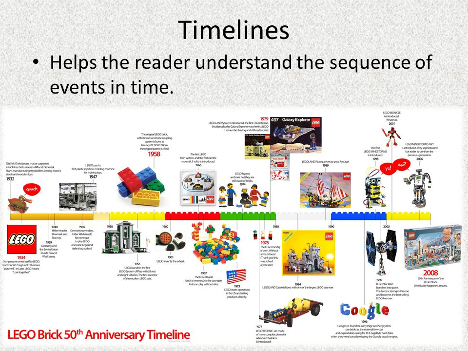 Timelines Helps the reader understand the sequence of events in time.