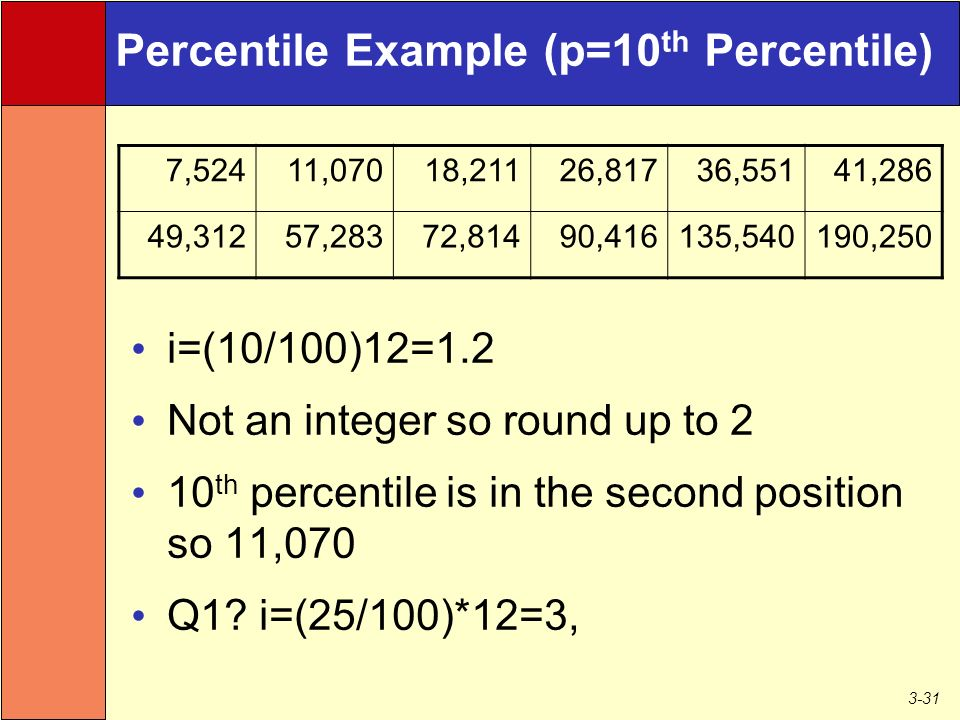 3-31 Percentile Example (p=10 th Percentile) i=(10/100)12=1.2 Not an integer so round up to 2 10 th percentile is in the second position so 11,070 Q1.