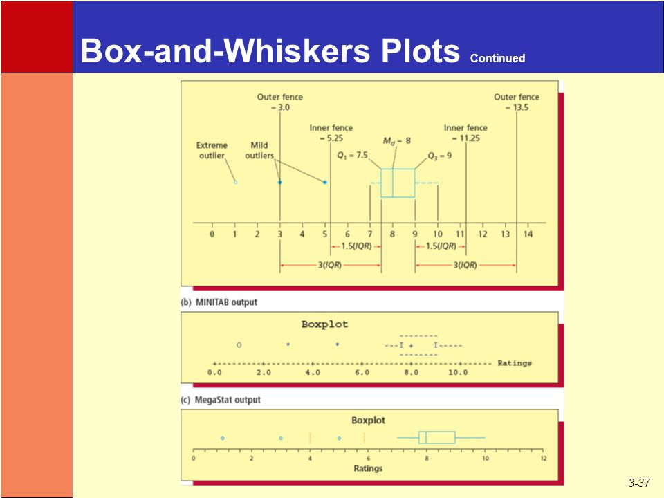 3-37 Box-and-Whiskers Plots Continued