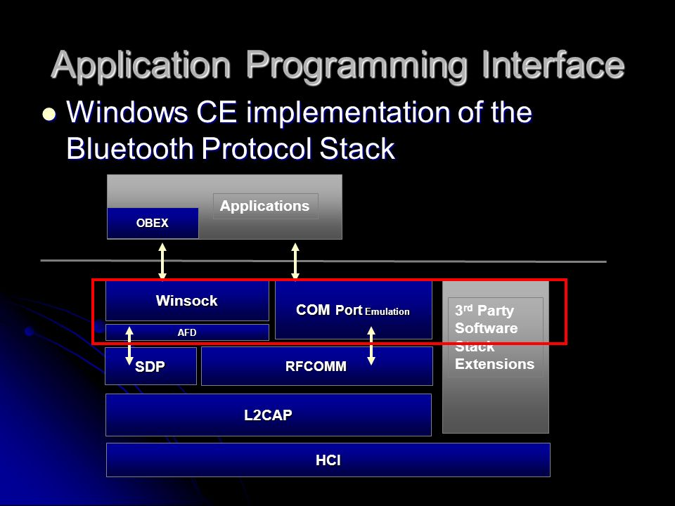 An Investigation of Bluetooth Application Program Interface Layer