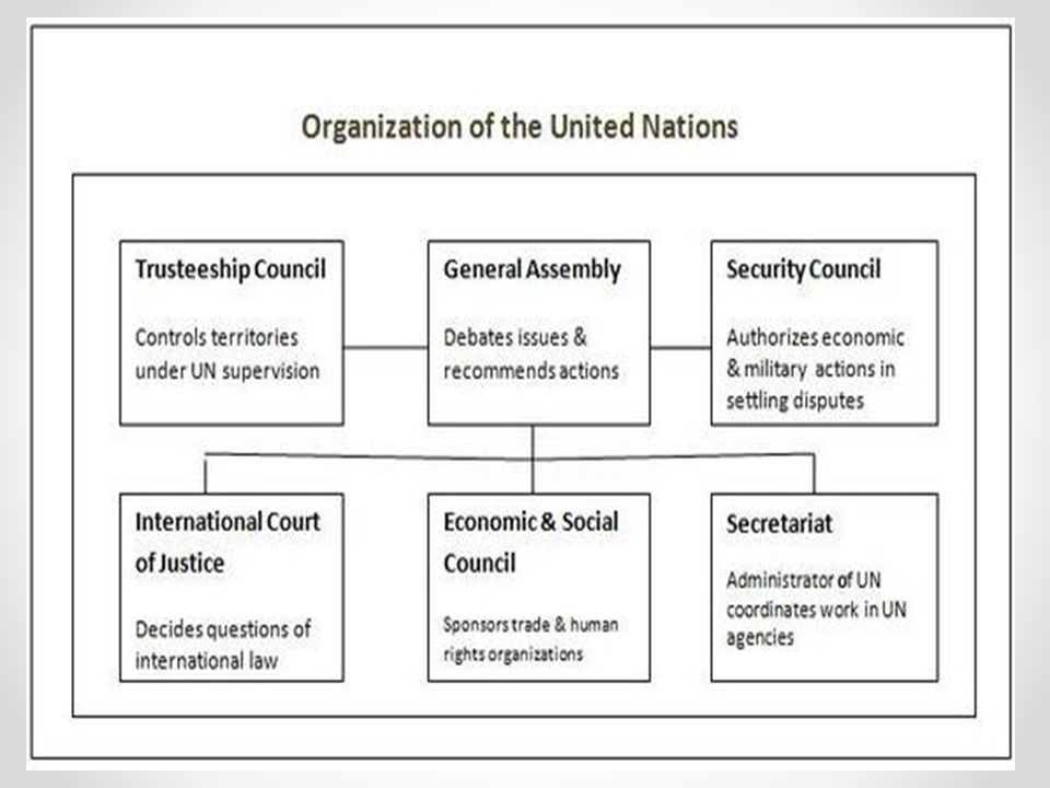 UNITED NATIONS  UN at a Glance Established by the United
