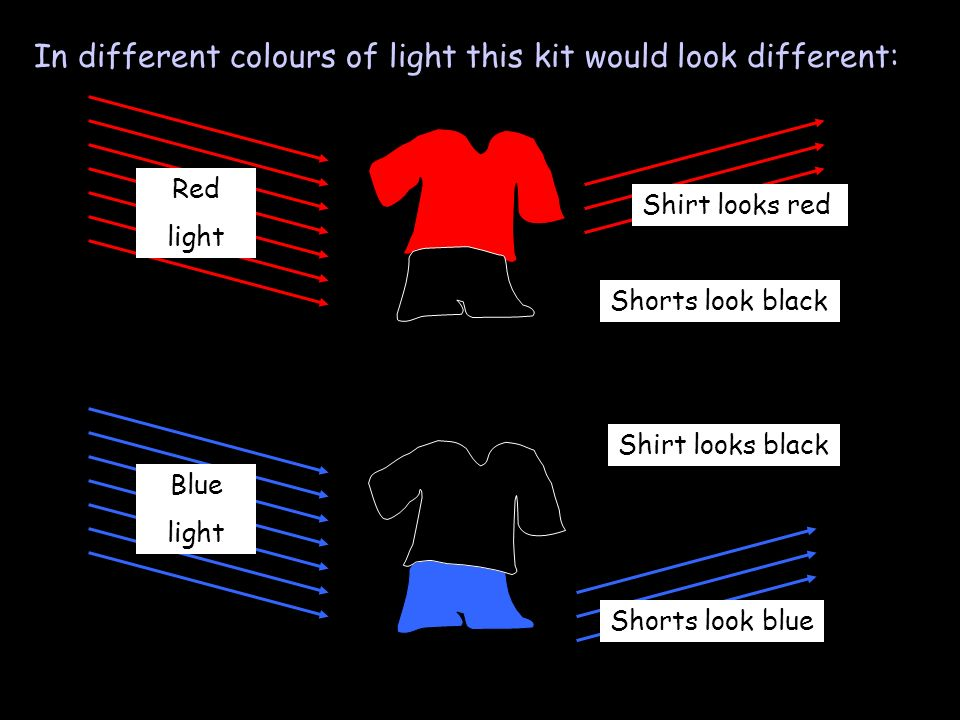 In different colours of light this kit would look different: Red light Shirt looks red Shorts look black Blue light Shirt looks black Shorts look blue