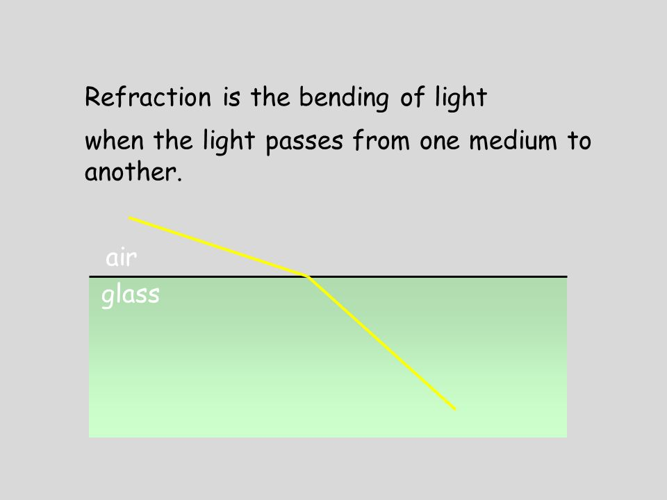 air glass Refraction is the bending of light when the light passes from one medium to another.