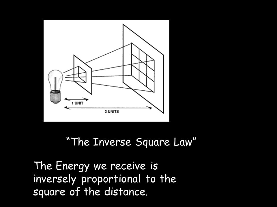 The Inverse Square Law The Energy we receive is inversely proportional to the square of the distance.