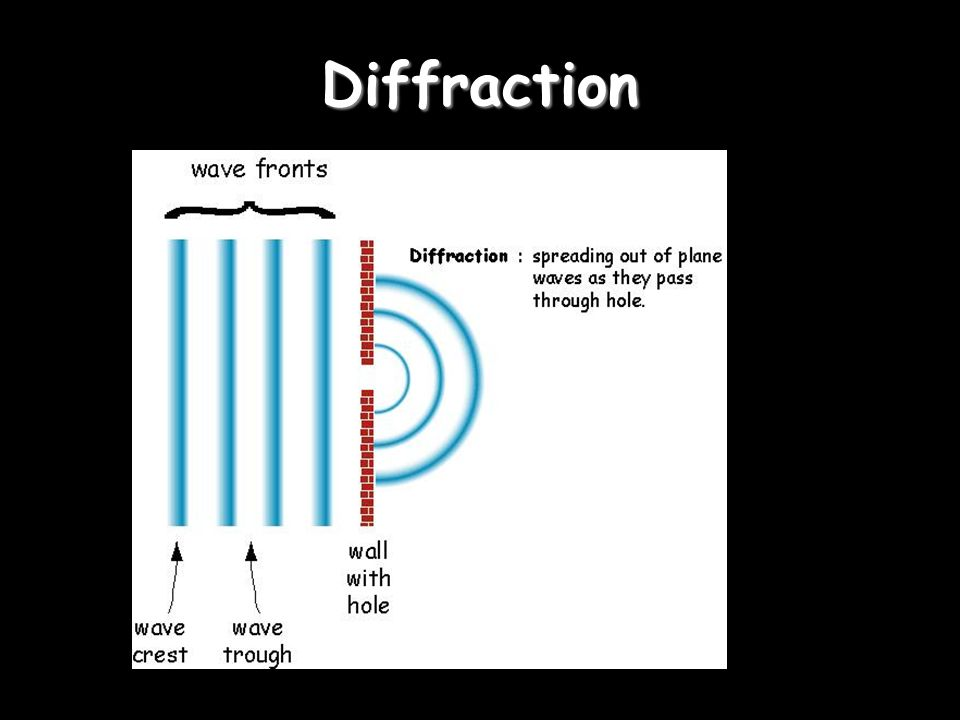 Diffraction Diffraction is the apparent bending of waves around small obstacles and the spreading out of waves past small openings.