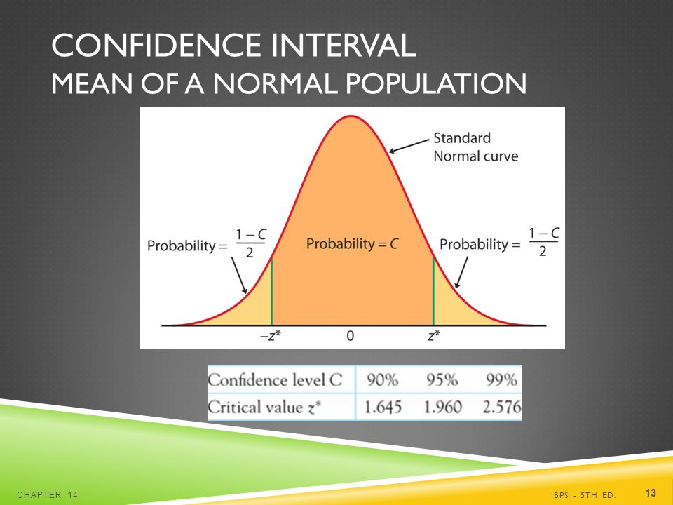 CONFIDENCE INTERVAL MEAN OF A NORMAL POPULATION BPS - 5TH ED.CHAPTER 14 13