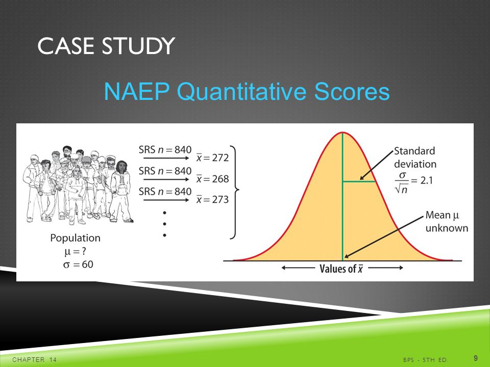 CASE STUDY BPS - 5TH ED.CHAPTER 14 9 NAEP Quantitative Scores