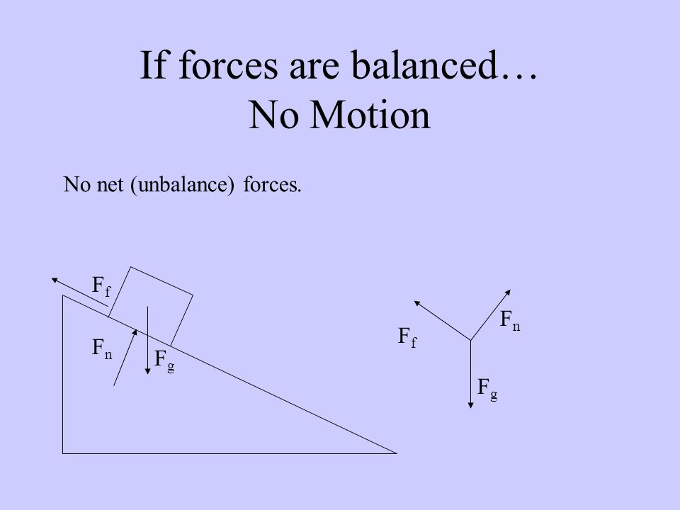 If forces are balanced… No Motion No net (unbalance) forces. FgFg FnFn FfFf FfFf FgFg FnFn
