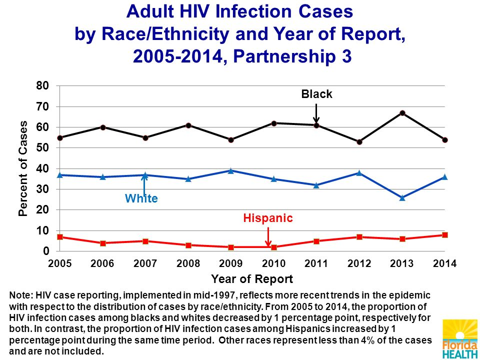 Adult HIV Infection Cases by Race/Ethnicity and Year of Report, , Partnership 3 Note: HIV case reporting, implemented in mid-1997, reflects more recent trends in the epidemic with respect to the distribution of cases by race/ethnicity.