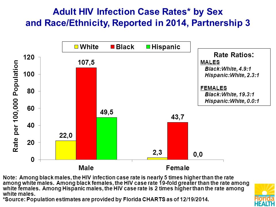 Note: Among black males, the HIV infection case rate is nearly 5 times higher than the rate among white males.