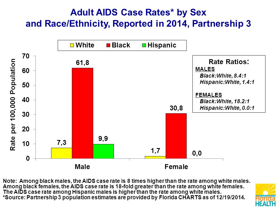 Note: Among black males, the AIDS case rate is 8 times higher than the rate among white males.