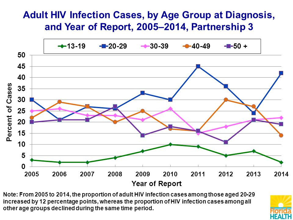 Note: From 2005 to 2014, the proportion of adult HIV infection cases among those aged increased by 12 percentage points, whereas the proportion of HIV infection cases among all other age groups declined during the same time period.