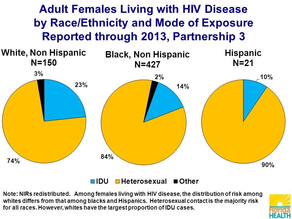 Adult Females Living with HIV Disease by Race/Ethnicity and Mode of Exposure Reported through 2013, Partnership 3 Note: NIRs redistributed.