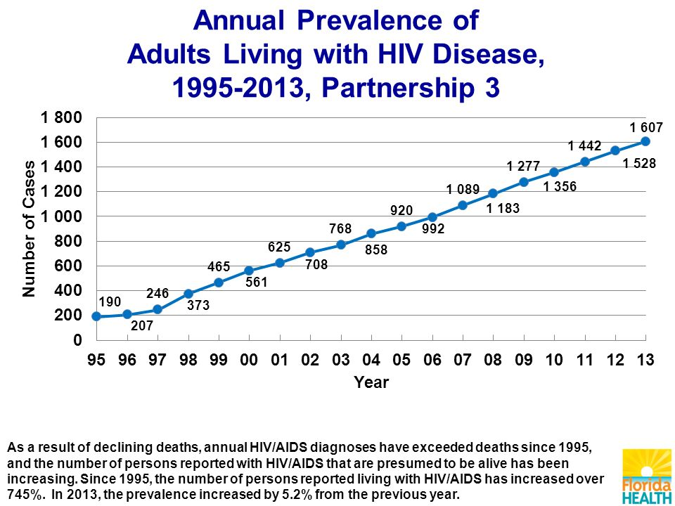 Annual Prevalence of Adults Living with HIV Disease, , Partnership 3 As a result of declining deaths, annual HIV/AIDS diagnoses have exceeded deaths since 1995, and the number of persons reported with HIV/AIDS that are presumed to be alive has been increasing.