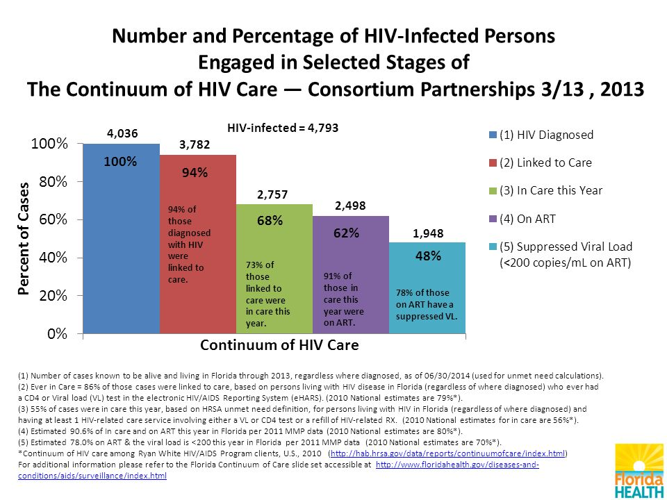 Number and Percentage of HIV-Infected Persons Engaged in Selected Stages of The Continuum of HIV Care — Consortium Partnerships 3/13, 2013 (1) Number of cases known to be alive and living in Florida through 2013, regardless where diagnosed, as of 06/30/2014 (used for unmet need calculations).