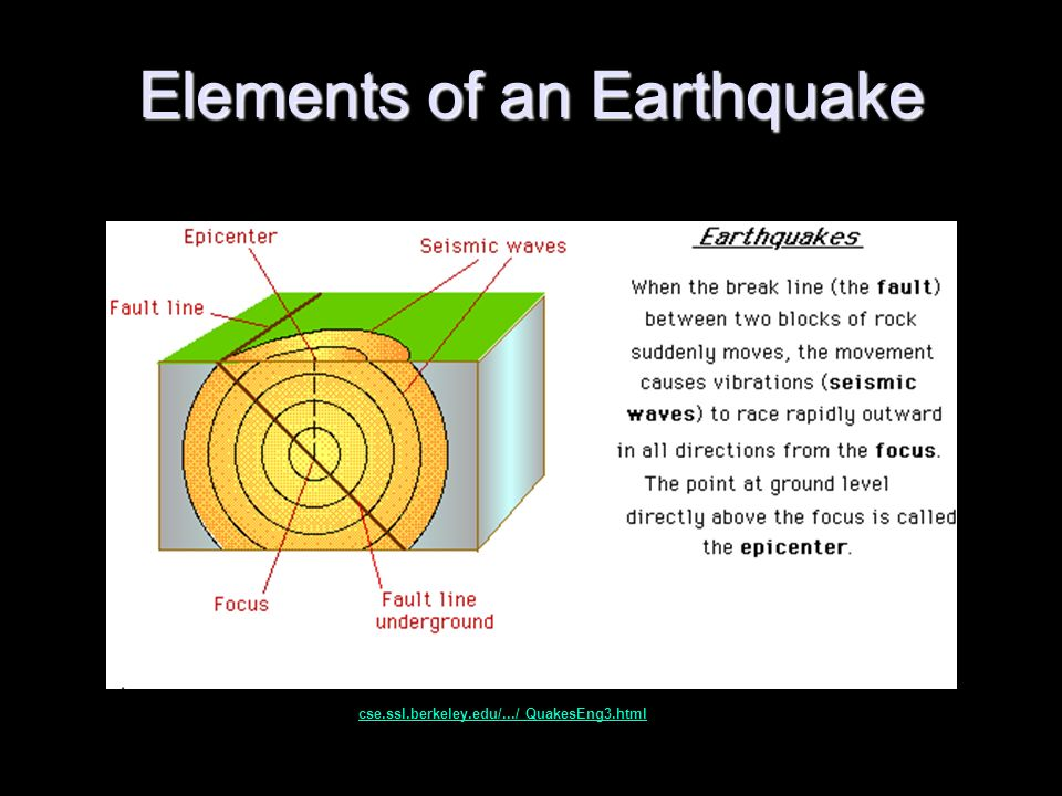 Earthquake Anatomy And Tectonic Plate Boundaries By Rachel Bitler