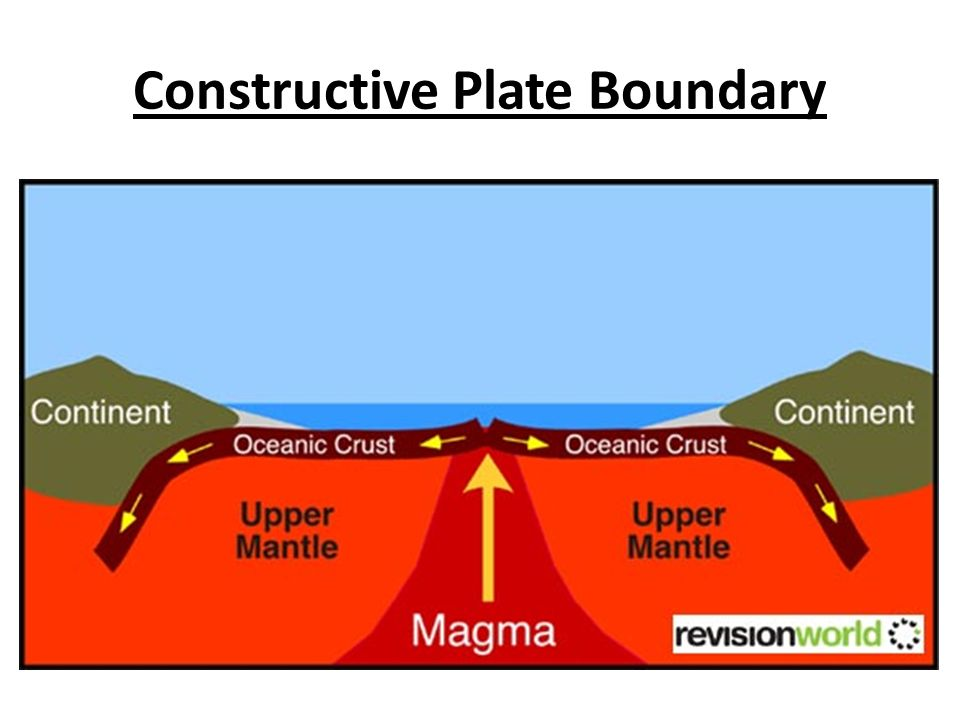 Diagram Constructive Plate Boundary Electrical Work Wiring Diagram