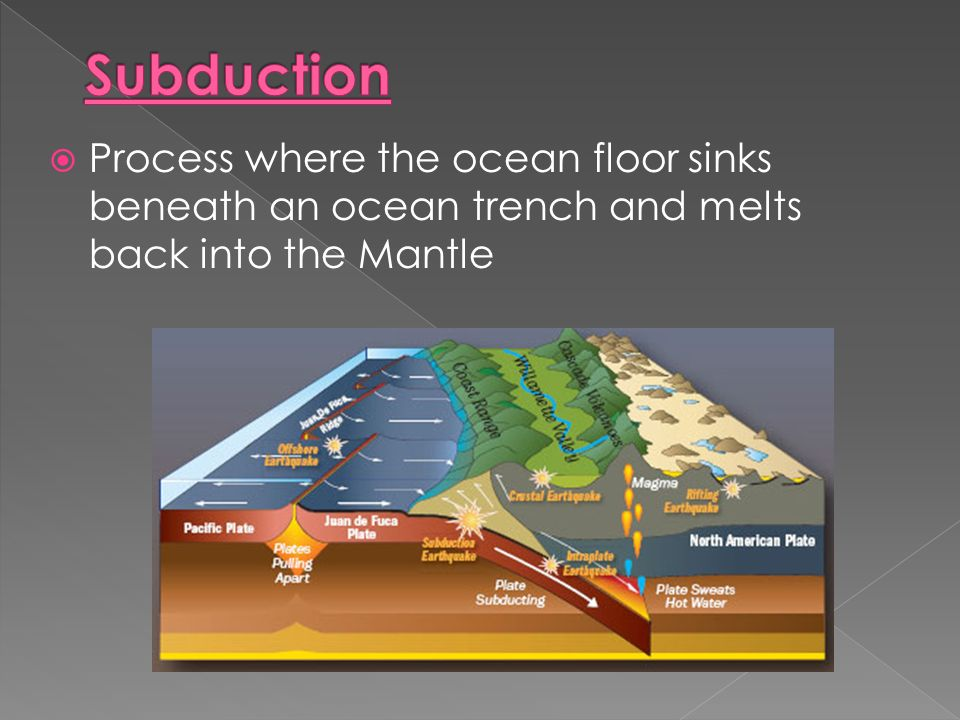  Process where the ocean floor sinks beneath an ocean trench and melts back into the Mantle