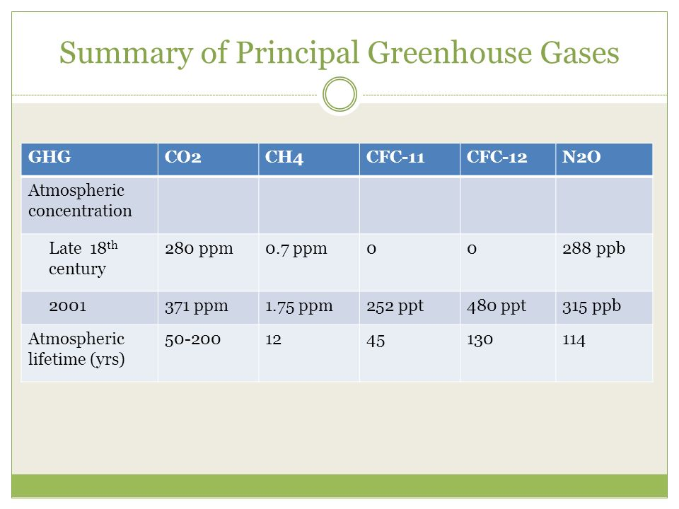 Summary of Principal Greenhouse Gases GHGCO2CH4CFC-11CFC-12N2O Atmospheric concentration Late 18 th century 280 ppm0.7 ppm00288 ppb ppm1.75 ppm252 ppt480 ppt315 ppb Atmospheric lifetime (yrs)