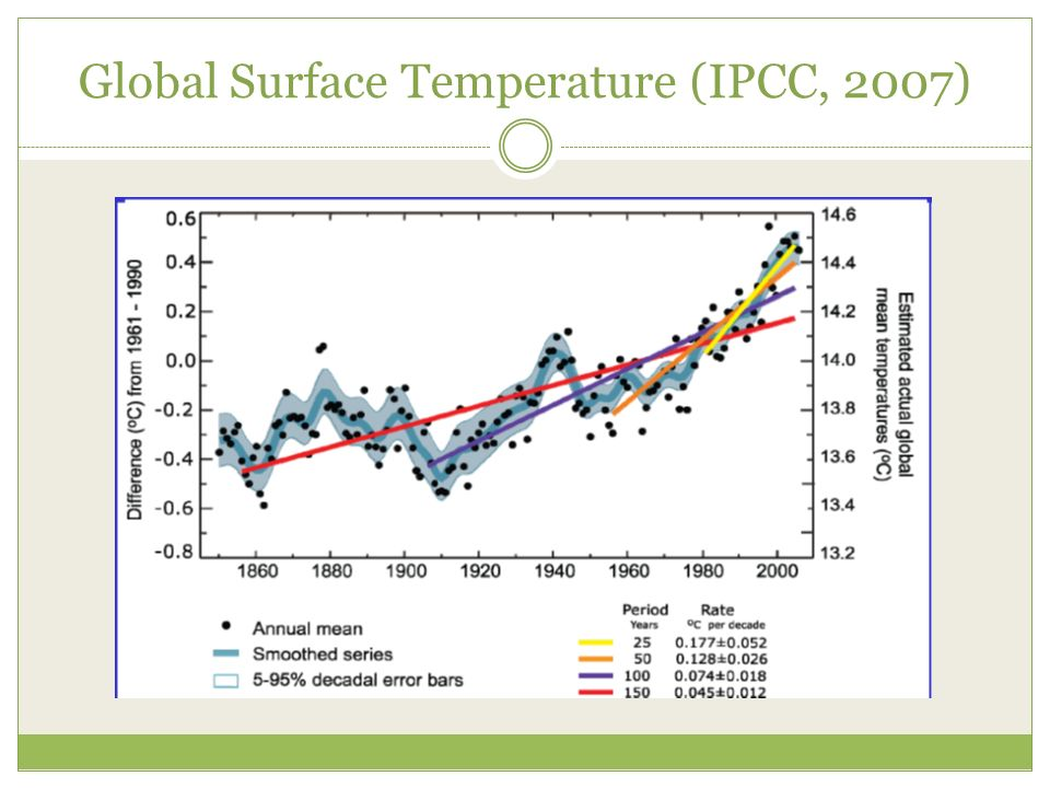 Global Surface Temperature (IPCC, 2007)