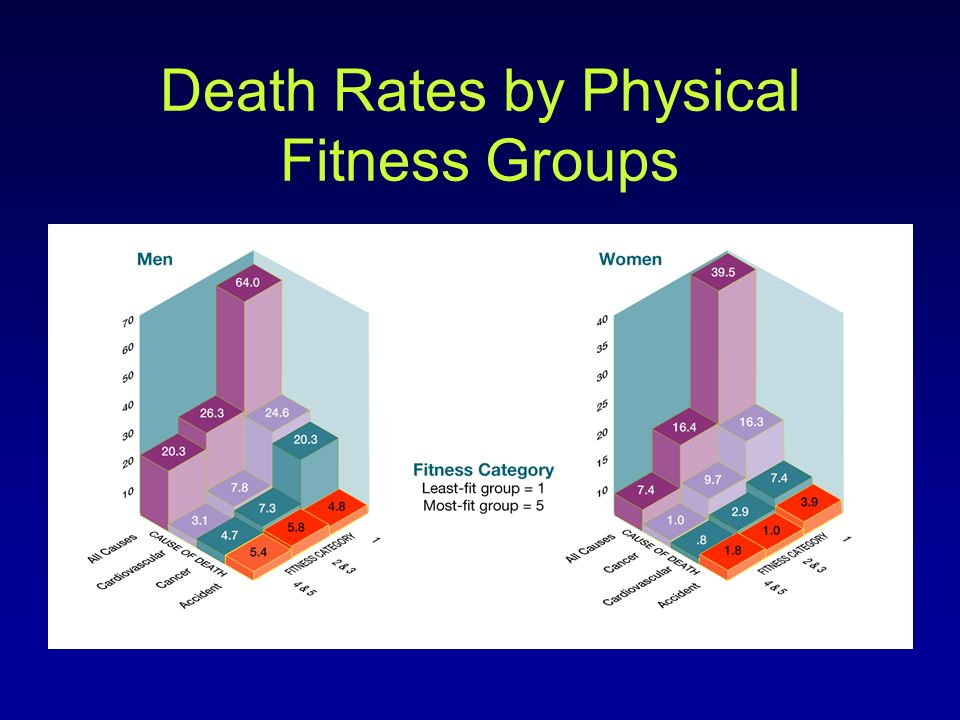 Death Rates by Physical Fitness Groups