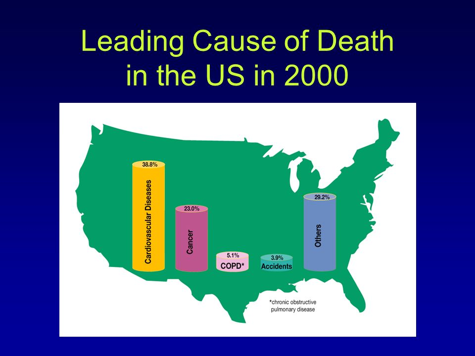Leading Cause of Death in the US in 2000