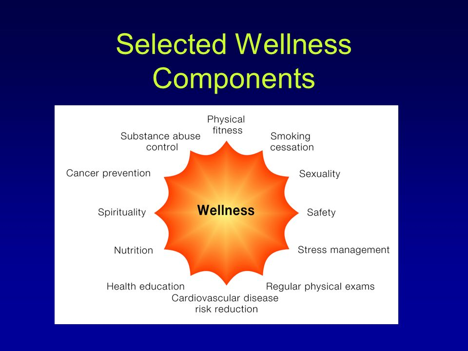 Selected Wellness Components