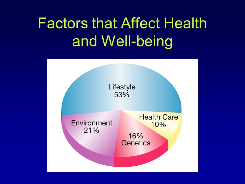 Factors that Affect Health and Well-being