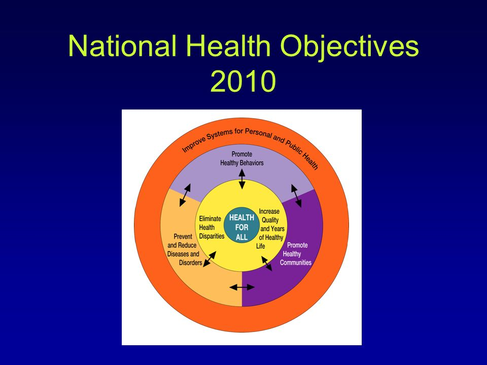 National Health Objectives 2010