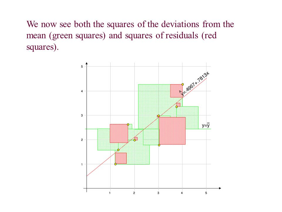 We now see both the squares of the deviations from the mean (green squares) and squares of residuals (red squares).